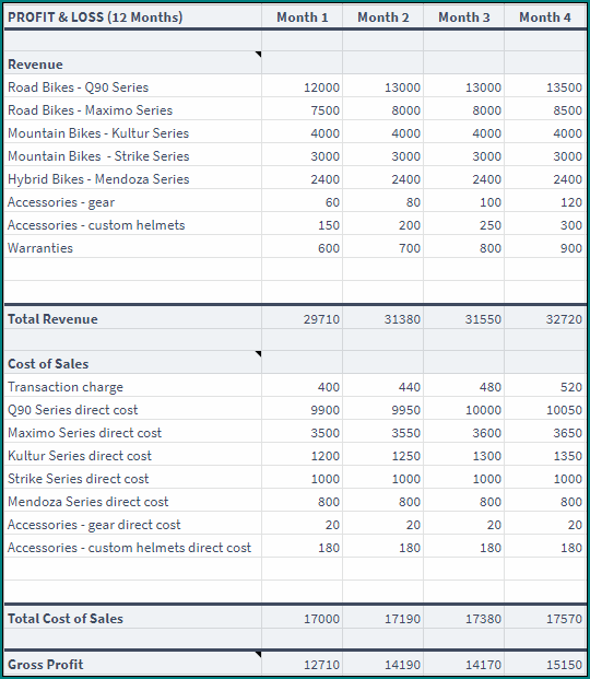 Basic Profit And Loss Template Sample